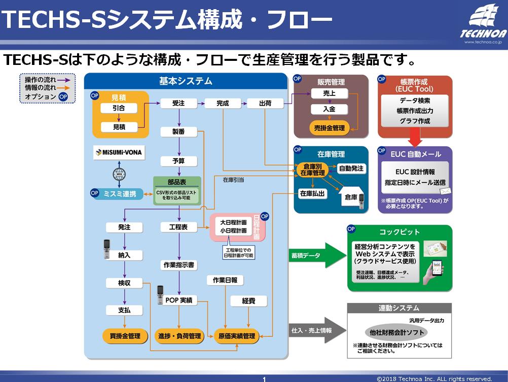 個別受注型製造業向け 生産管理システム TECHS-S
